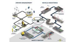 Euro NCAP: come funzionano i test sugli ADAS