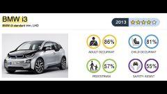 Euro NCAP: gli ultimi risultati - Immagine: 26