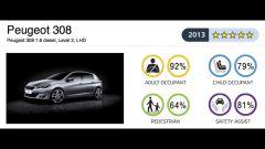 Euro NCAP: gli ultimi risultati - Immagine: 27