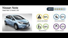Euro NCAP: gli ultimi risultati - Immagine: 30
