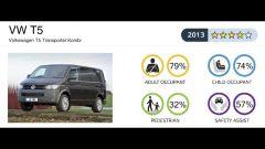 Euro NCAP: gli ultimi risultati - Immagine: 31