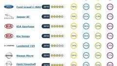 Euro NCAP: le cinque migliori del 2010 - Immagine: 51