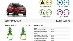 Euro NCAP: Trax e Captur mettono la quinta (stella) - Immagine: 17