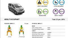 Euro NCAP: Trax e Captur mettono la quinta (stella) - Immagine: 7
