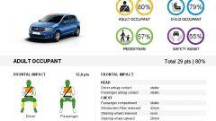 Euro NCAP: Trax e Captur mettono la quinta (stella) - Immagine: 12