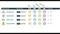 Euro NCAP: Trax e Captur mettono la quinta (stella) - Immagine: 2