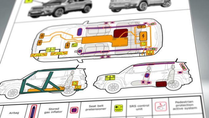 Euro Rescue, il Rescue Sheet di Jeep Renegade