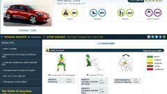 Euro NCAP: gli ultimi risultati di agosto 2012 - Immagine: 33
