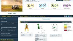 Euro NCAP: gli ultimi risultati di agosto 2012 - Immagine: 20