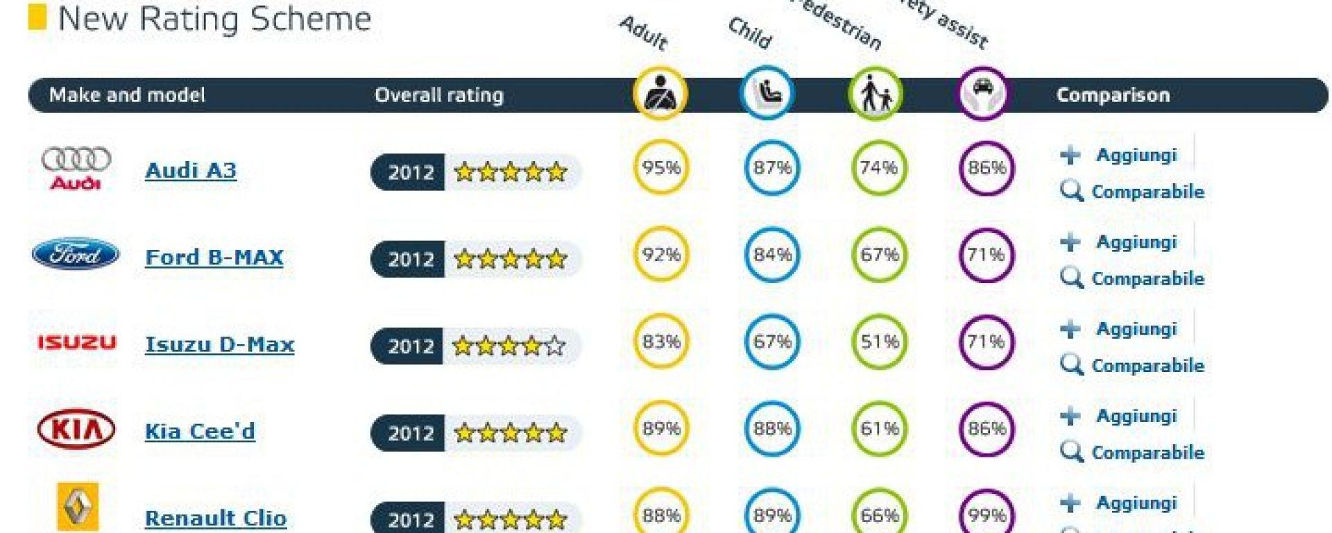 Euro NCAP: gli ultimi risultati di agosto 2012