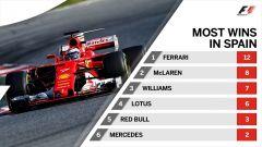 F1 2017 GP Spagna, maggior numero di vittorie per Costruttore