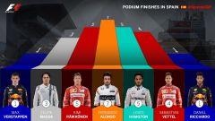 F1 2017 GP Spagna, migliori piazzamenti a podio