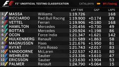 F1 2017 TEST PRE-STAGIONALI II Classifica di giornata