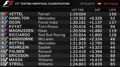 F1 2017 TEST PRE-STAGIONALI II DAY 3 classifica di giornata