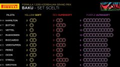F1 2018, i set Pirelli per l'Azerbaijan