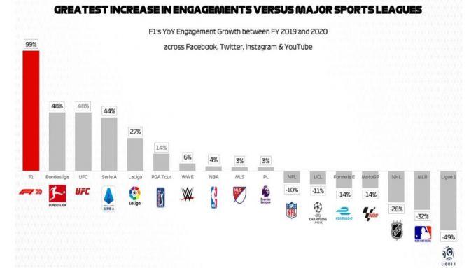 F1 2020: andamento interazioni sui quattro principali social media