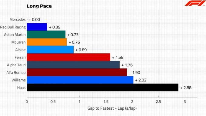 F1 2021: analisi dei tempi dei long run