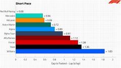 F1 2021: analisi dei tempi sul giro secco