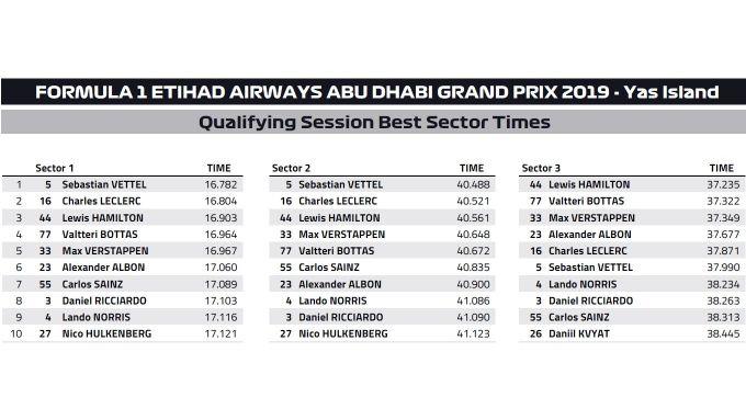 F1, GP Abu Dhabi 2019: dettaglio degli intermedi in qualifica