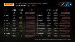 F1 GP Australia 2020: i set Pirelli scelti da team e piloti per Melbourne