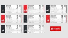 Tutte le info sul GP Australia 2020: orari, meteo, risultati - Immagine: 3
