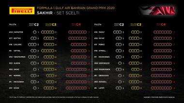F1, la scelta delle gomme Pirelli per il Gp Bahrain 2020
