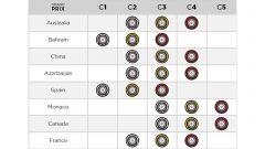 F1 Pirelli: scelte le mescole per Le Castellet - Immagine: 2