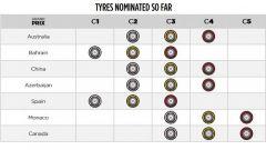 F1 Pirelli: scelte le mescole per Montecarlo - Immagine: 2