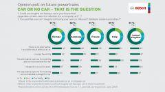 Faresti a meno dell'auto? Le risposte nei vari Paesi europei nel sondaggio di Bosch