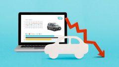 Coronavirus Fase 2: mercato auto usate online e fallimento Hertz