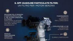 Filtro antiparticolato GPF, infografica