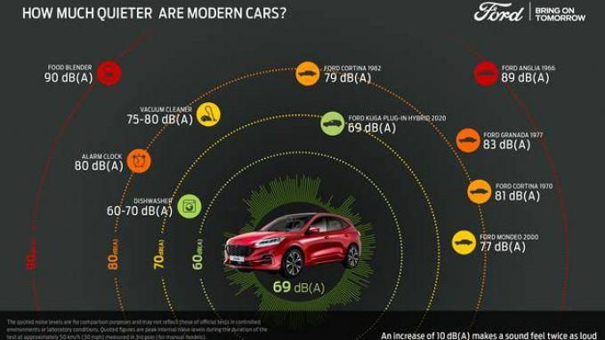 Ford: quanto sono più silenziose le auto moderne rispetto al passato?