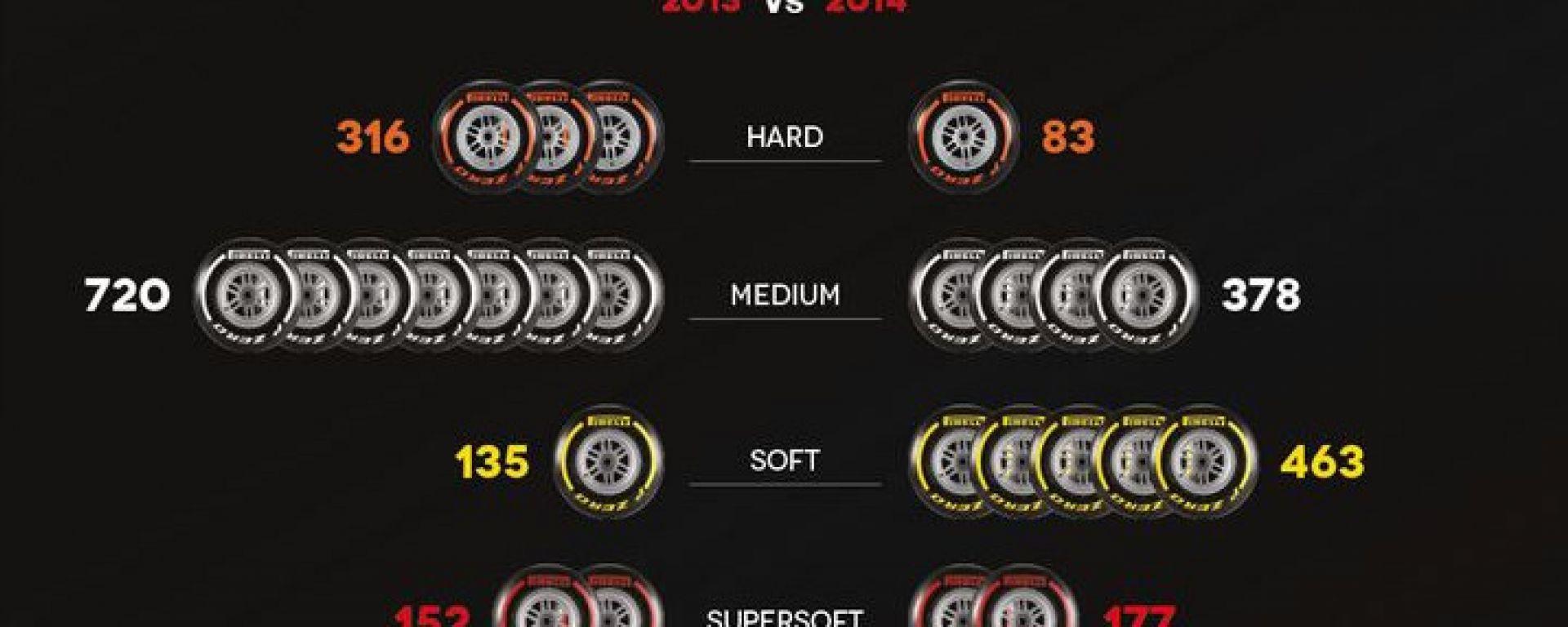 Le gomme Pirelli dicono come cambia la F1