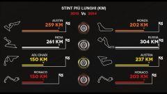 Le gomme Pirelli dicono come cambia la F1 - Immagine: 3