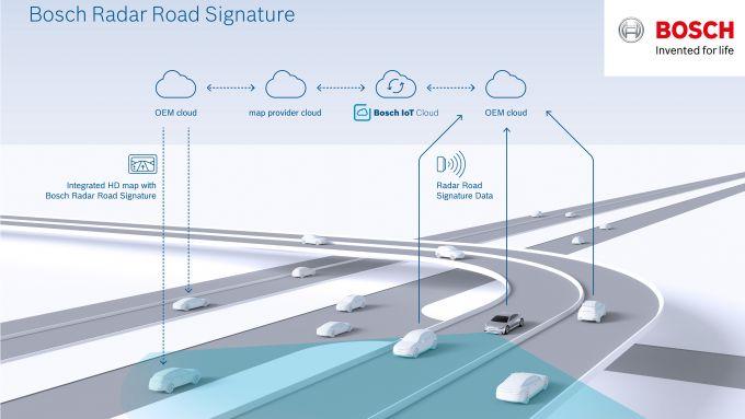 Bosch, mappatura radar della strada