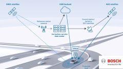 Hardware, software e servizi. La guida autonoma secondo Bosch - Immagine: 6