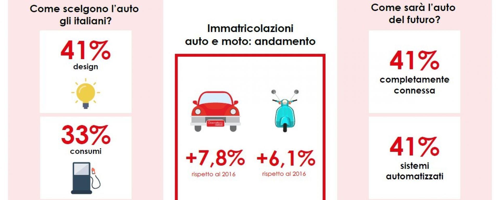 Gli italiani e l'auto: perché la scelgono e come la vogliono