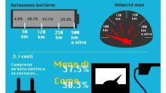 Gli italiani e le auto elettriche: punti di svista - Immagine: 1