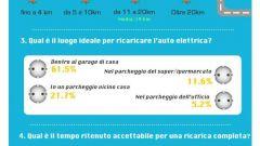Gli italiani e le auto elettriche: punti di svista - Immagine: 2