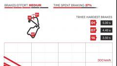 GP di Silverstone