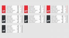 Come frena una F1 al Red Bull Ring? I segreti del GP Austria con Brembo - Immagine: 3