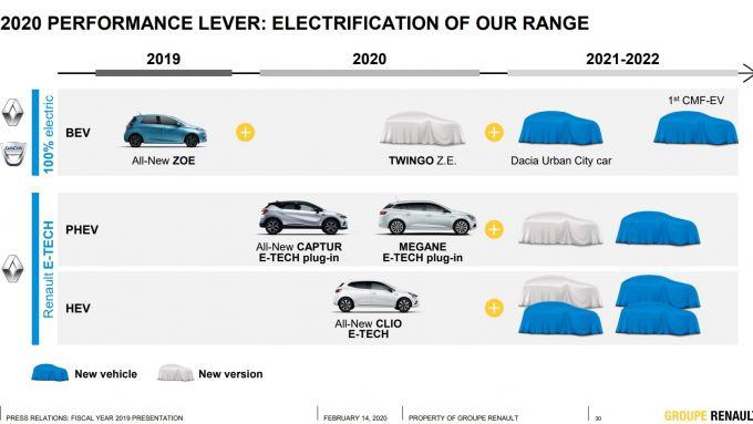 Gruppo Renault, avanti tutta in direzione elettrificazione