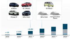 Gruppo Volkswagen, la roadmap per l'elettrificazione