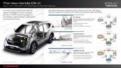 Nuova Honda CR-V Hybrid 2018: come funziona il sistema ibrido i-MMD