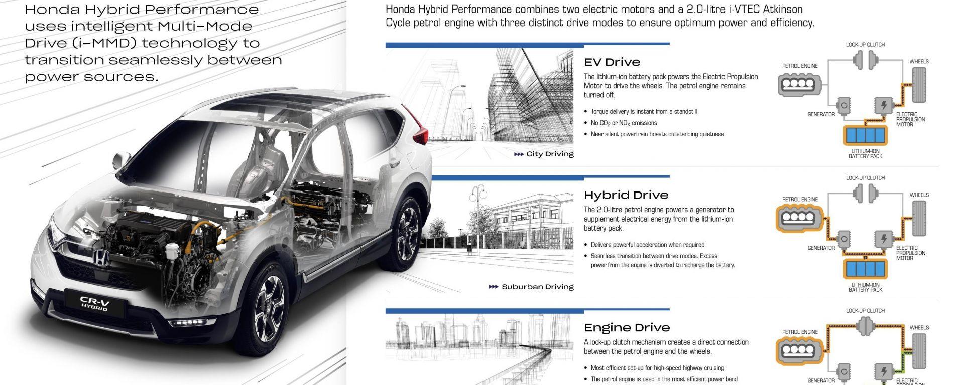 Honda CR-V Hybrid: lo schema di funzionamento
