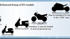 Honda: entro il 2024 arriveranno 2 scooter elettrici e una moto