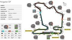 Hungaroring - mappa del circuito