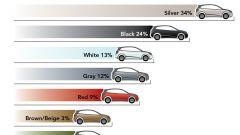 I colori delle auto - Immagine: 5