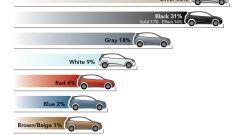 I colori delle auto - Immagine: 4