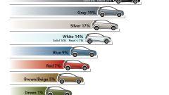 I colori delle auto - Immagine: 2